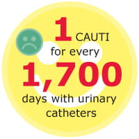 CAUTI or a catheter-associated urinary tract infection is an infection of the urinary system, including the bladder and kidneys.