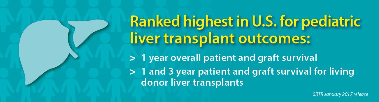 Liver Transplant Banner