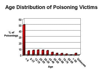 Age Distribution of Poisoning Victims