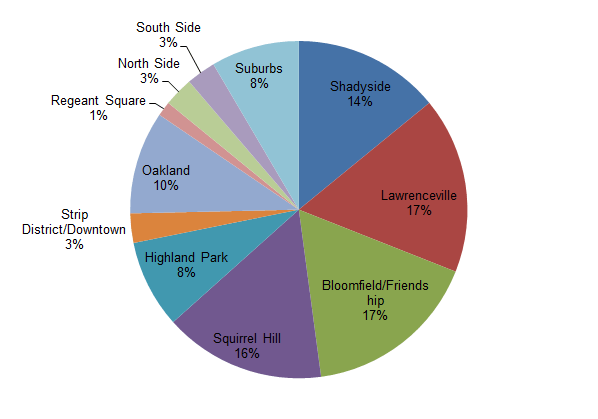Where we live in the Pittsburgh area - pie chart.